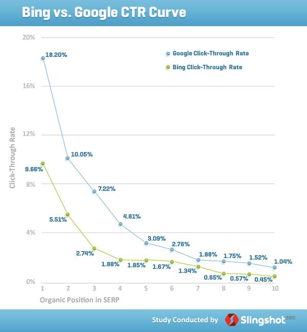 Bing vs. Google click thru rates
