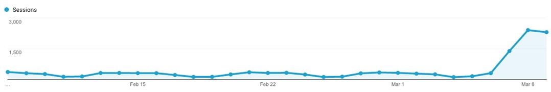 Google algorithmic penalty recovery